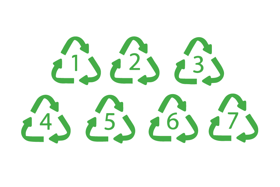 What different Recycling Codes Mean?